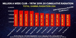 Gamma radiation readings are reported by the Hour throughout the year. Radiation covers the US like a deadly blanket.